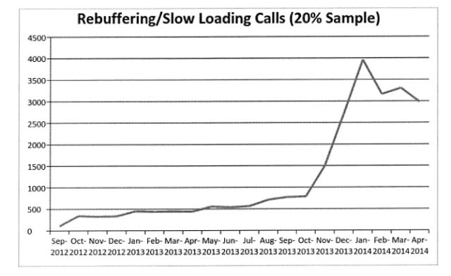netflix-comcast-complaint-calls