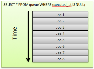 mysql-queue